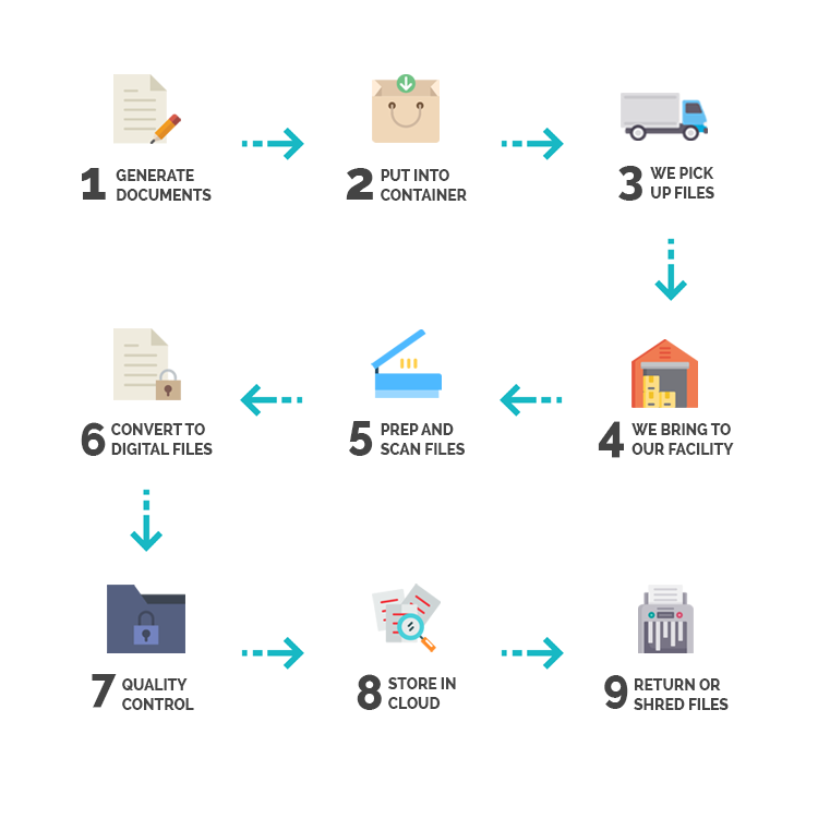 Our process at Global Document Services
